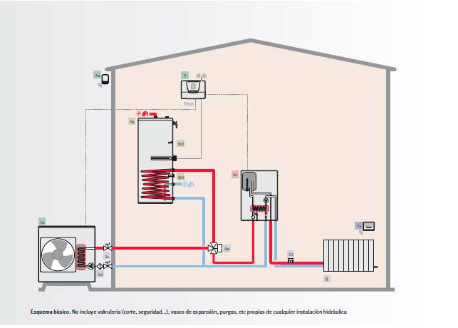 Aerotermia valencia bomba de calor que es precios ventajas - Radiadores de aire ...